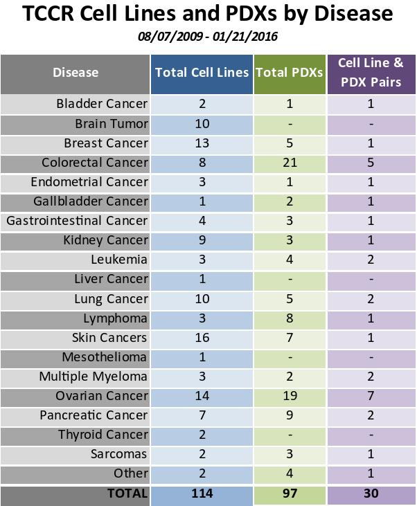 Cell Lines and PDXs by Disease